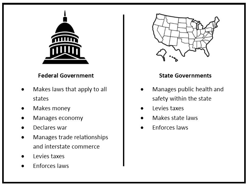 Advocacy 101: Federal Decision Makers